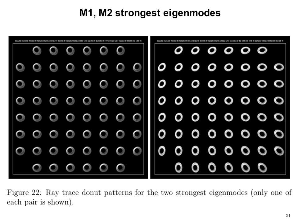 31 M1, M2 strongest eigenmodes