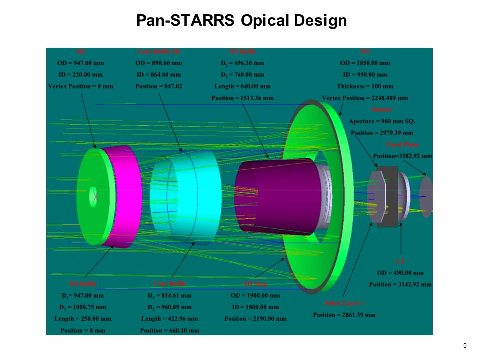 6 Pan-STARRS Opical Design