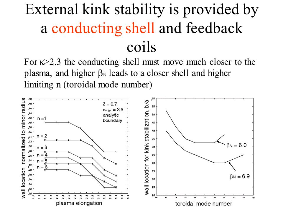 External kink stability is provided by a conducting shell and feedback coils For  >2.3 the conducting shell must move much closer to the plasma, and higher  N leads to a closer shell and higher limiting n (toroidal mode number)
