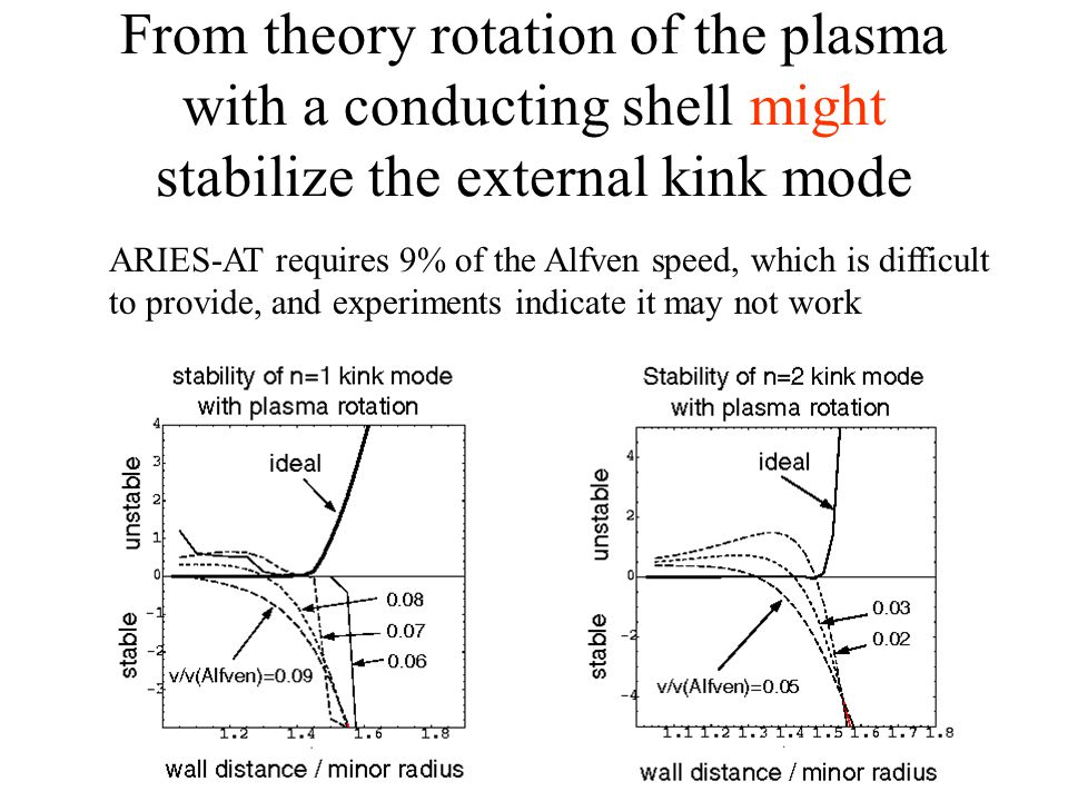 From theory rotation of the plasma with a conducting shell might stabilize the external kink mode ARIES-AT requires 9% of the Alfven speed, which is difficult to provide, and experiments indicate it may not work