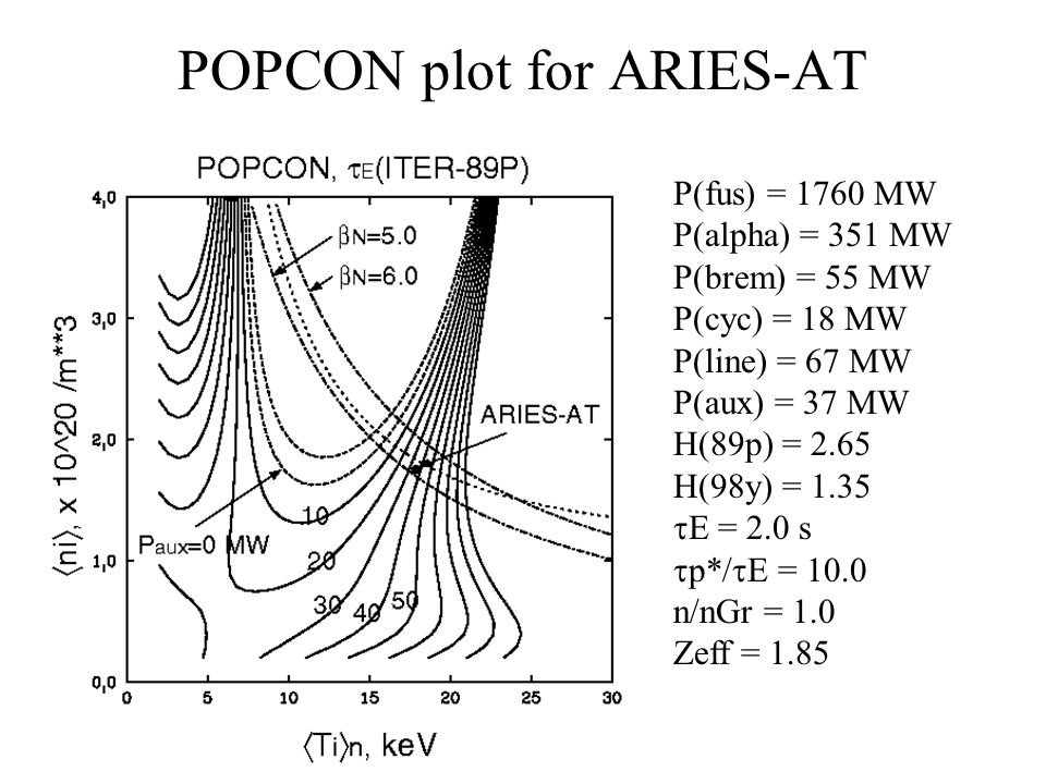 POPCON plot for ARIES-AT P(fus) = 1760 MW P(alpha) = 351 MW P(brem) = 55 MW P(cyc) = 18 MW P(line) = 67 MW P(aux) = 37 MW H(89p) = 2.65 H(98y) = 1.35  E = 2.0 s  p*/  E = 10.0 n/nGr = 1.0 Zeff = 1.85
