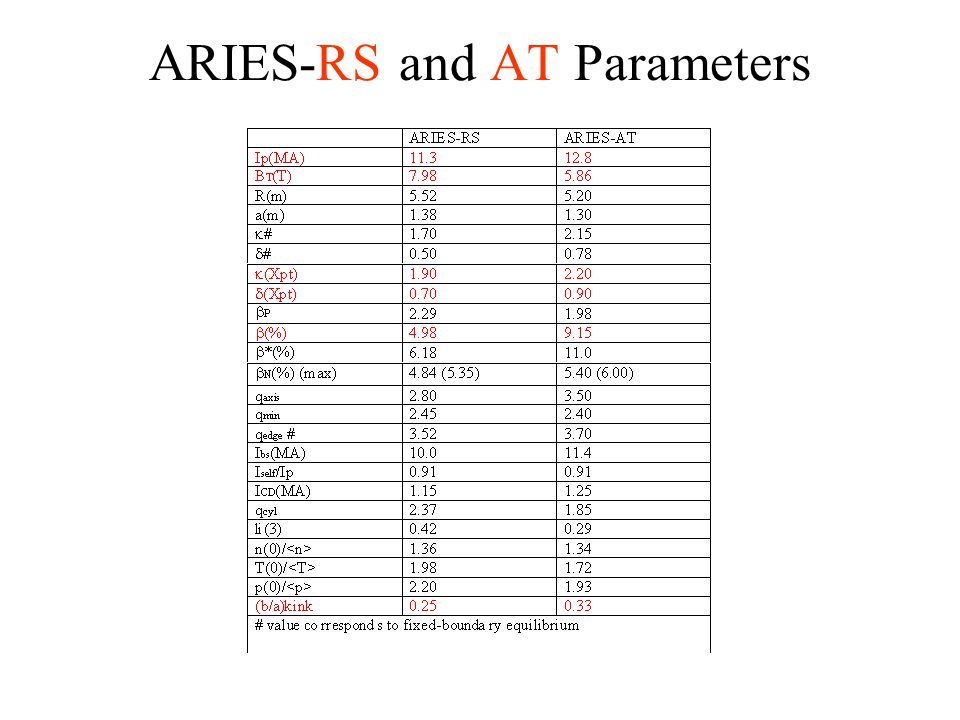 ARIES-RS and AT Parameters