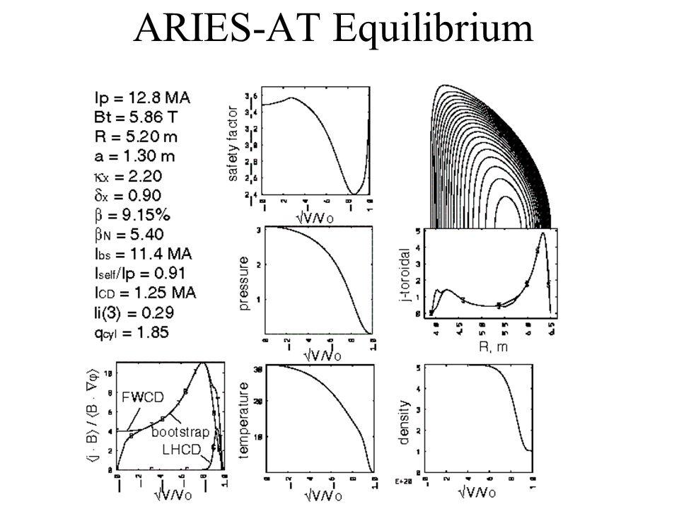 ARIES-AT Equilibrium