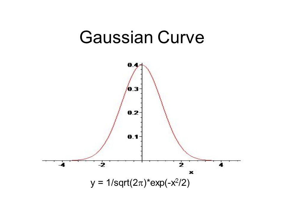 Gaussian Curve y = 1/sqrt(2  )*exp(-x 2 /2)