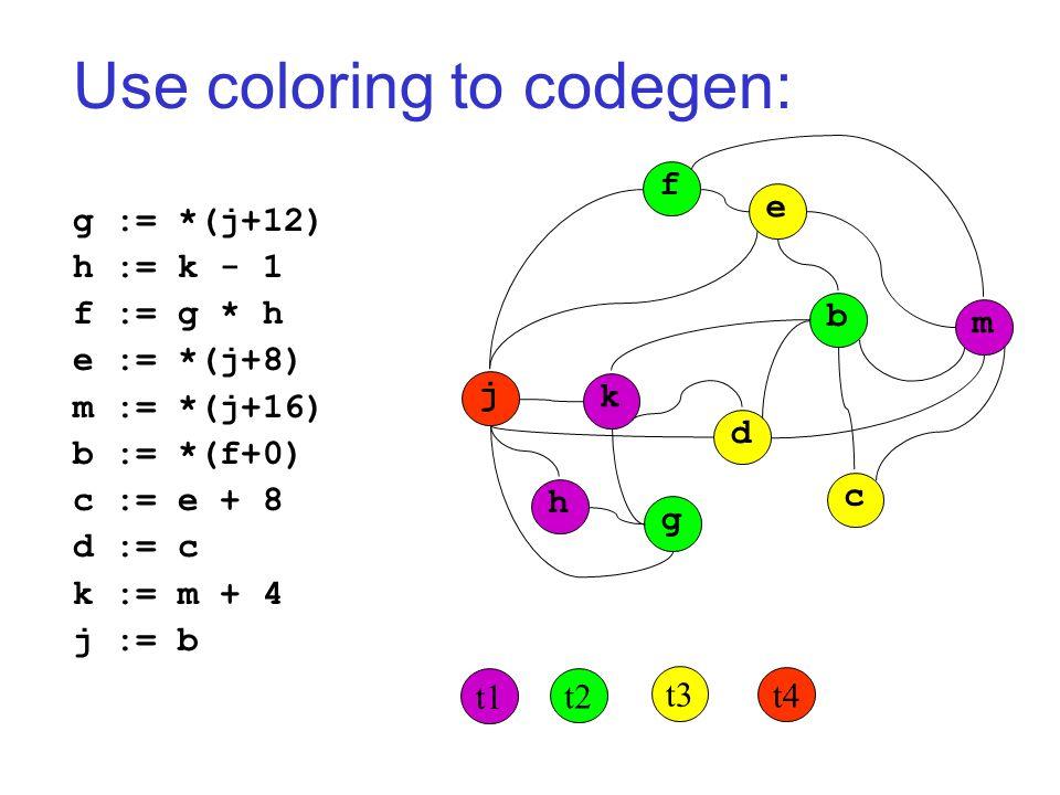 Use coloring to codegen: g := *(j+12) h := k - 1 f := g * h e := *(j+8) m := *(j+16) b := *(f+0) c := e + 8 d := c k := m + 4 j := b j k h g d c b m f e t1 t2 t3 t4
