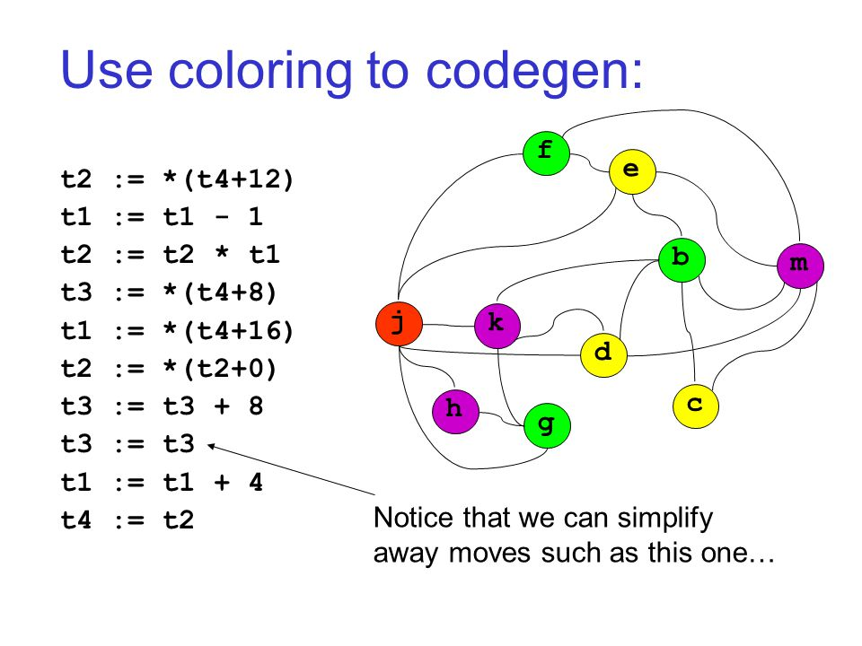 Use coloring to codegen: t2 := *(t4+12) t1 := t1 - 1 t2 := t2 * t1 t3 := *(t4+8) t1 := *(t4+16) t2 := *(t2+0) t3 := t3 + 8 t3 := t3 t1 := t1 + 4 t4 := t2 j k h g d c b m f e Notice that we can simplify away moves such as this one…