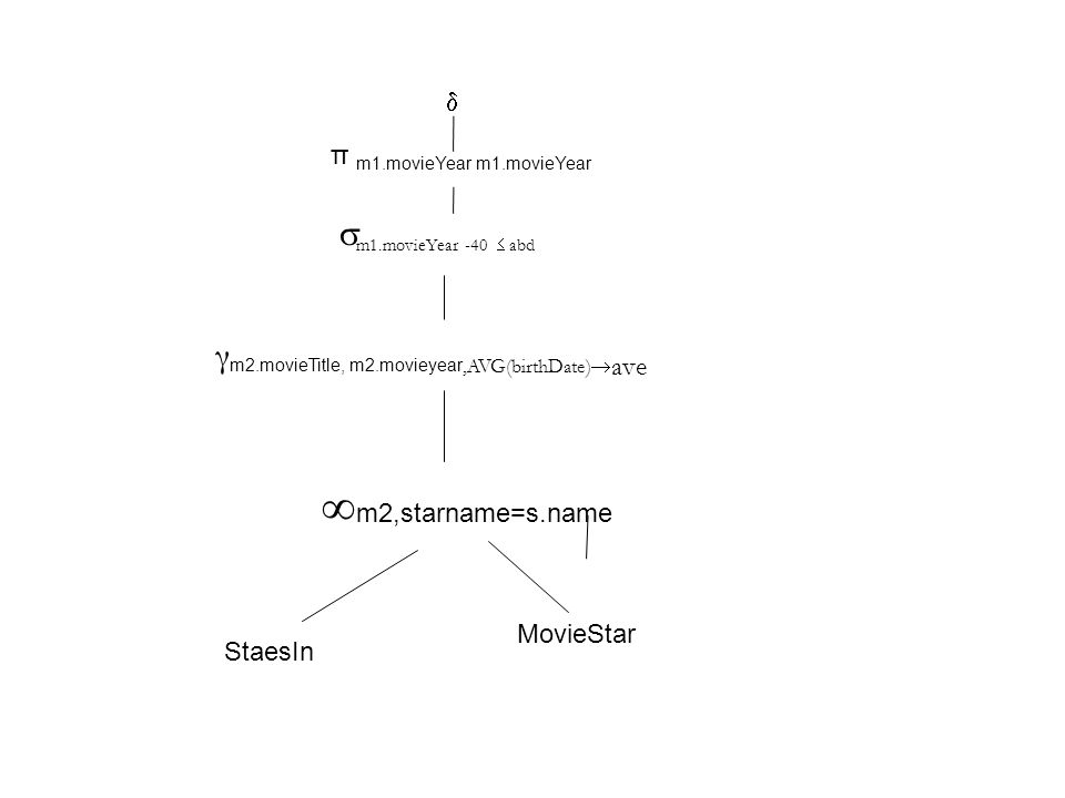 γ m2.movieTitle, m2.movieyear,AVG(birthDate)  ave  m1.movieYear -40  abd π m1.movieYear m1.movieYear   m2,starname=s.name StaesIn MovieStar