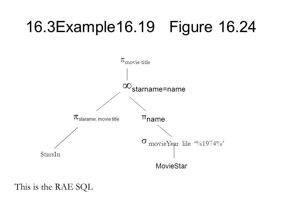 16.3Example16.19 Figure 16.24 π movie title σ movieYear lile '%1974%' StarsIn This is the RAE SQL π name MovieStar  starname=name  starame, movie ti