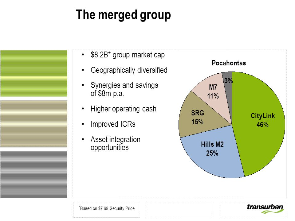 The merged group $8.2B* group market cap Geographically diversified Synergies and savings of $8m p.a.