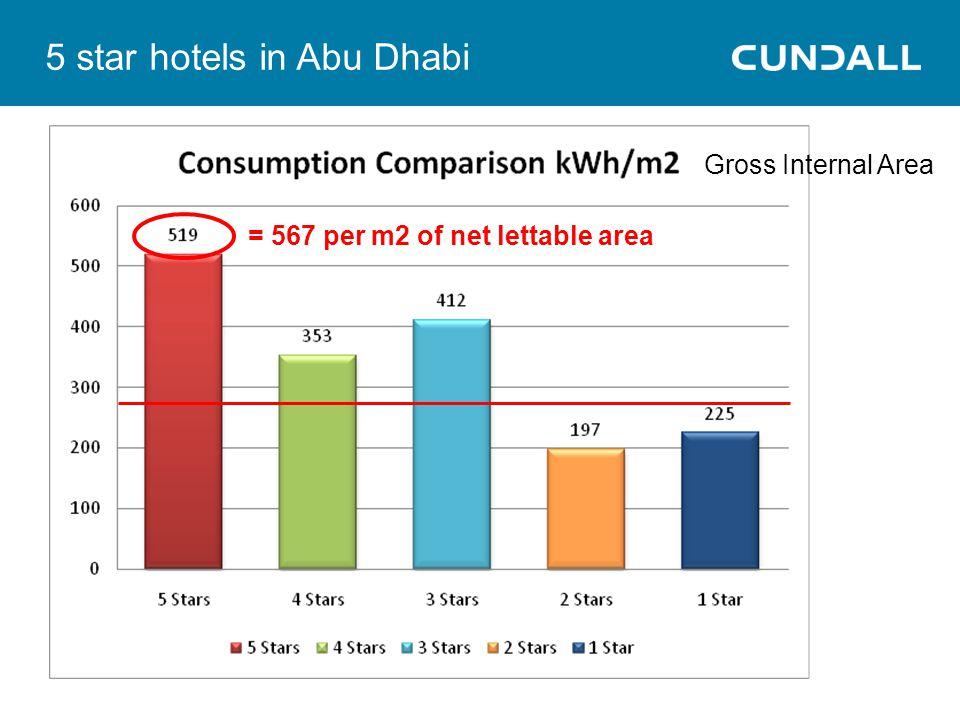 5 star hotels in Abu Dhabi = 567 per m2 of net lettable area Gross Internal Area