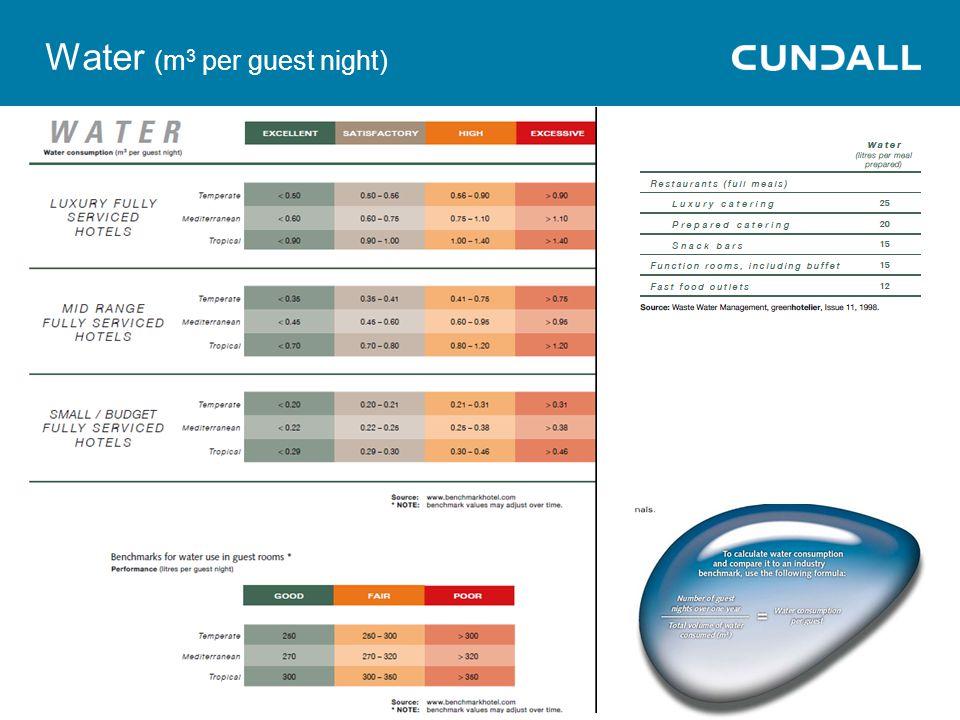 Water (m 3 per guest night)