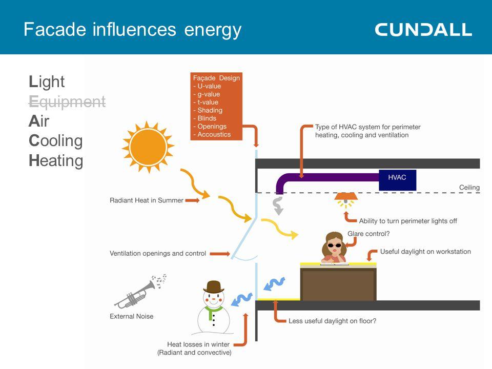 Facade influences energy Light Equipment Air Cooling Heating