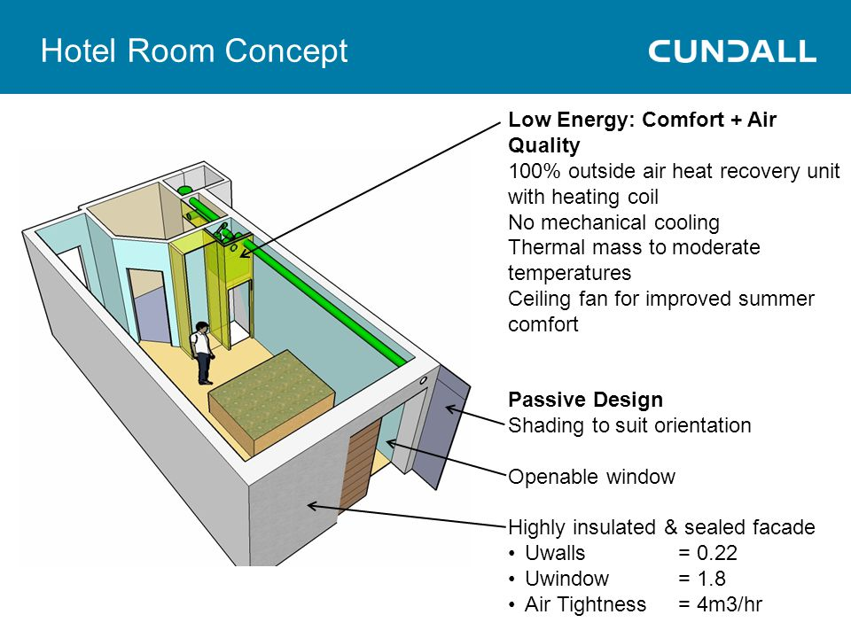 Hotel Room Concept Low Energy: Comfort + Air Quality 100% outside air heat recovery unit with heating coil No mechanical cooling Thermal mass to moderate temperatures Ceiling fan for improved summer comfort Passive Design Shading to suit orientation Openable window Highly insulated & sealed facade Uwalls = 0.22 Uwindow = 1.8 Air Tightness = 4m3/hr