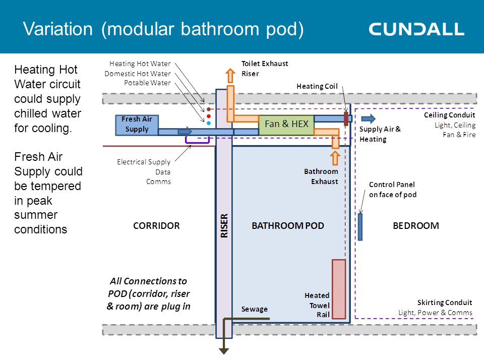 Variation (modular bathroom pod) Heating Hot Water circuit could supply chilled water for cooling.