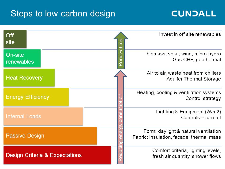Steps to low carbon design Design Criteria & Expectations Passive Design Internal Loads Energy Efficiency Heat Recovery On-site renewables Off site Comfort criteria, lighting levels, fresh air quantity, shower flows Form: daylight & natural ventilation Fabric: insulation, facade, thermal mass Lighting & Equipment (W/m2) Controls – turn off Heating, cooling & ventilation systems Control strategy Air to air, waste heat from chillers Aquifer Thermal Storage biomass, solar, wind, micro-hydro Gas CHP, geothermal Invest in off site renewables Reducing energy consumption Renewables