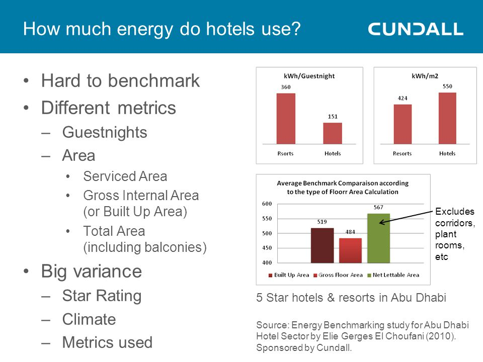 How much energy do hotels use.