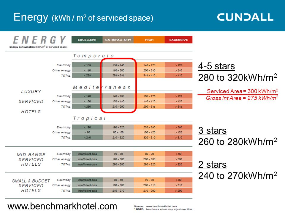 4-5 stars 280 to 320kWh/m 2 3 stars 260 to 280kWh/m 2 2 stars 240 to 270kWh/m 2 Energy (kWh / m 2 of serviced space) Serviced Area = 300 kWh/m 2 Gross Int Area = 275 kWh/m 2 www.benchmarkhotel.com