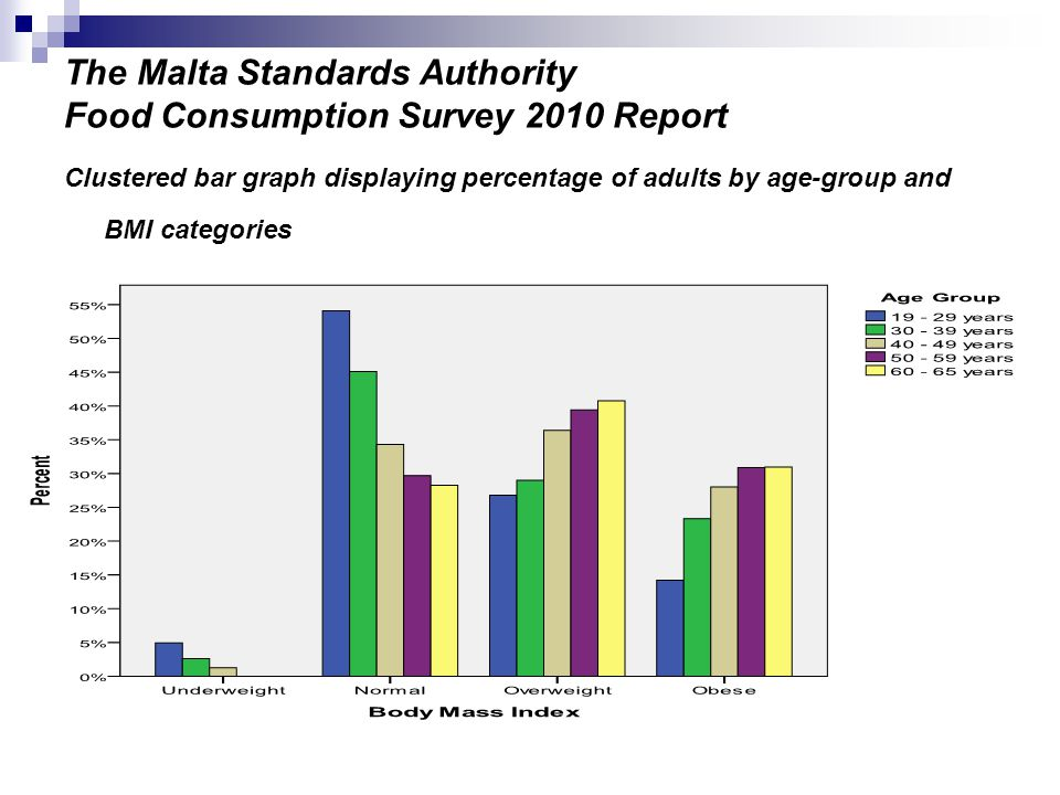 The Malta Standards Authority Food Consumption Survey 2010 Report Clustered bar graph displaying percentage of adults by age-group and BMI categories