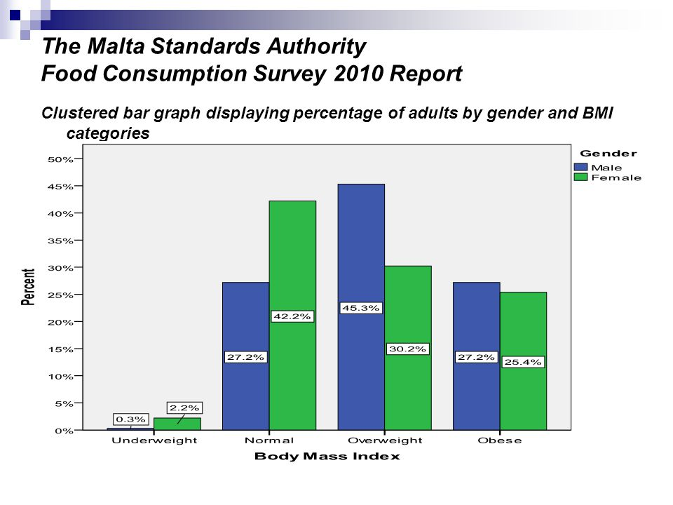 The Malta Standards Authority Food Consumption Survey 2010 Report Clustered bar graph displaying percentage of adults by gender and BMI categories