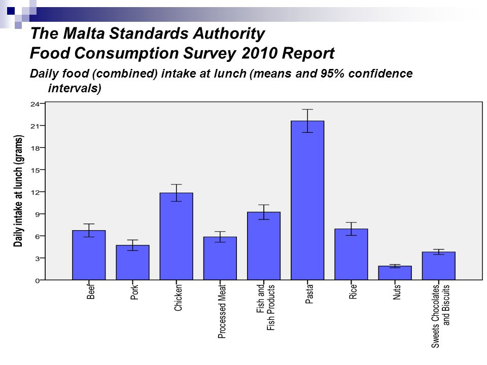 The Malta Standards Authority Food Consumption Survey 2010 Report Daily food (combined) intake at lunch (means and 95% confidence intervals)
