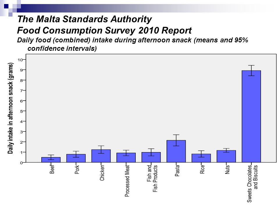 The Malta Standards Authority Food Consumption Survey 2010 Report Daily food (combined) intake during afternoon snack (means and 95% confidence intervals)