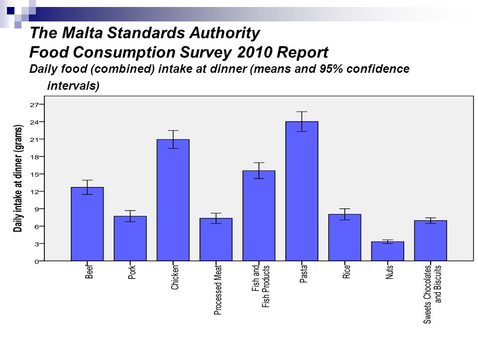 The Malta Standards Authority Food Consumption Survey 2010 Report Daily food (combined) intake at dinner (means and 95% confidence intervals)