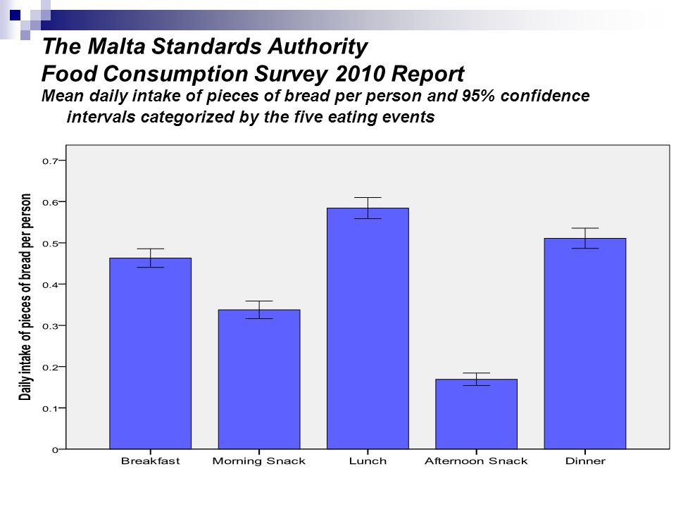 The Malta Standards Authority Food Consumption Survey 2010 Report Mean daily intake of pieces of bread per person and 95% confidence intervals categorized by the five eating events