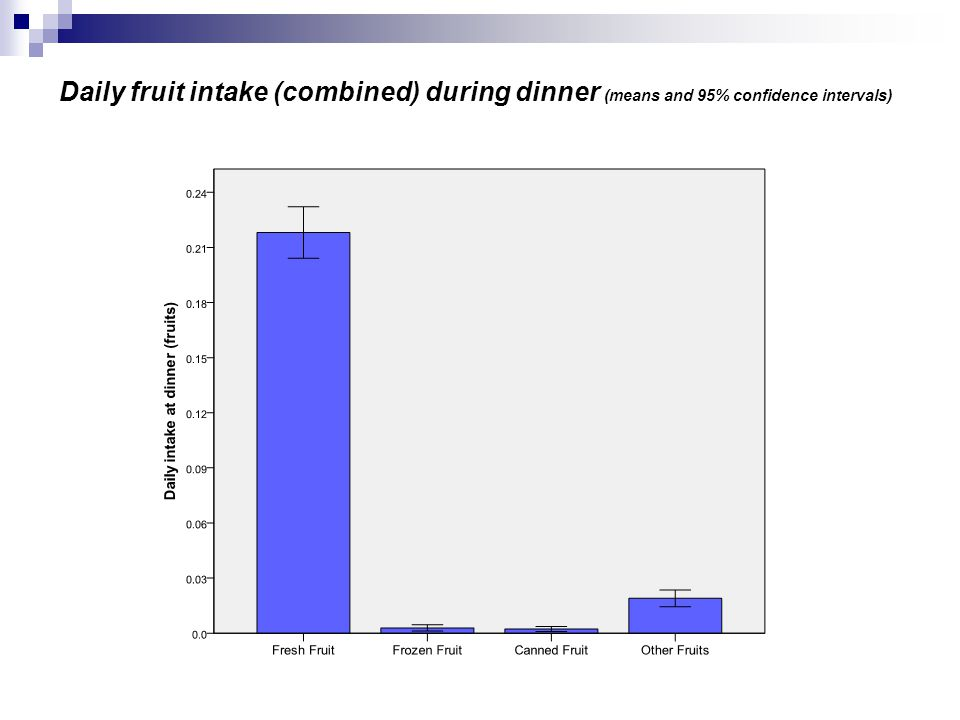 Daily fruit intake (combined) during dinner (means and 95% confidence intervals)