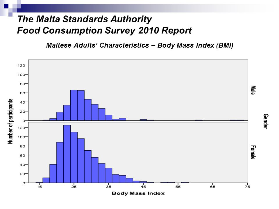 The Malta Standards Authority Food Consumption Survey 2010 Report Scatter plot displaying waist circumference against Body Mass Index