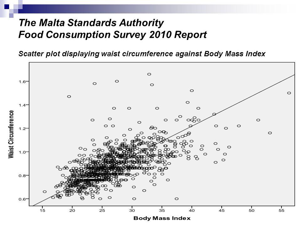 The Malta Standards Authority Food Consumption Survey 2010 Report BMI in descending order: South Eastern region 28.124 kg/m2, Southern harbour region 27.966 kg/m2, Western region 27.041 kg/m2, Northern harbour region 26.950 kg/m2, Northern region 26.756 kg/m2 and lowest in Gozo 26.455 kg/m2.