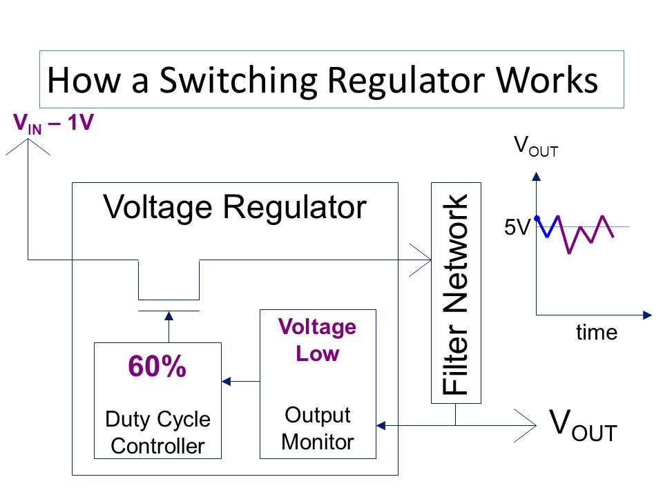 How a Switching Regulator Works V IN – 1V Voltage Regulator Duty Cycle Controller Output Monitor V OUT time 5V Voltage Low 60% Filter Network V OUT