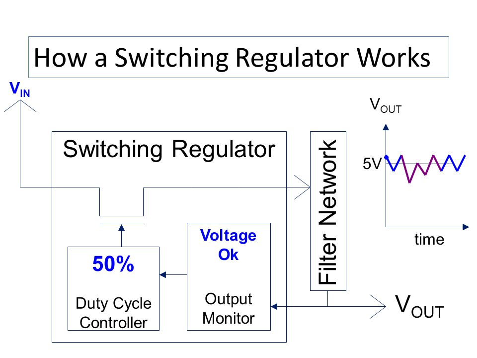 How a Switching Regulator Works V IN Switching Regulator Duty Cycle Controller Output Monitor V OUT time 5V Voltage Ok 50% Filter Network V OUT