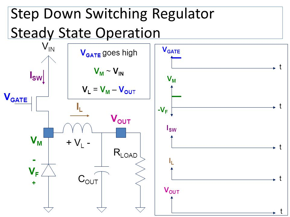 Step Down Switching Regulator Steady State Operation V OUT V IN VMVM V GATE + V L - C OUT I SW ILIL V GATE goes high V M ~ V IN V L = V M – V OUT t VM