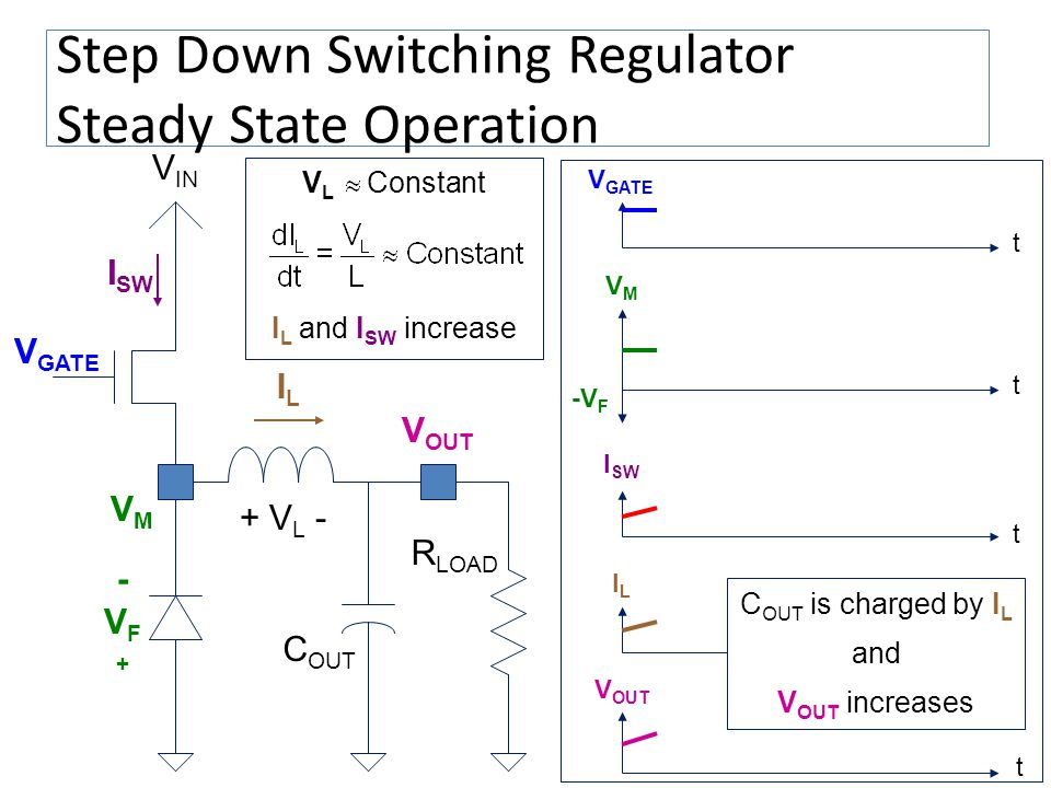 Step Down Switching Regulator Steady State Operation V OUT V IN VMVM V GATE C OUT I SW ILIL V L Constant t VMVM t V GATE t ILIL V OUT t I SW I L and I