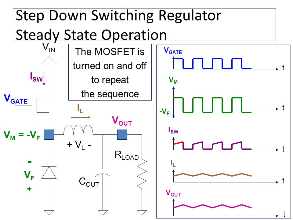 Step Down Switching Regulator Steady State Operation V OUT V IN V GATE C OUT I SW ILIL The MOSFET is turned on and off to repeat the sequence R LOAD t
