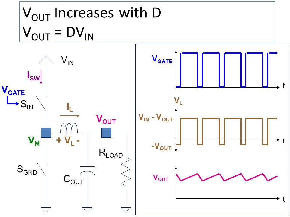 V OUT Increases with D V OUT = DV IN V OUT V IN VMVM V GATE C OUT I SW ILIL V OUT R LOAD t VLVL t V GATE V IN - V OUT t + V L - -V OUT S IN S GND