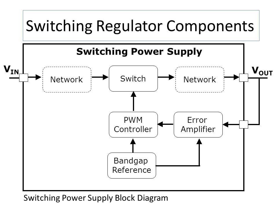 Switching Regulator Components Switching Power Supply Block Diagram V IN V OUT Switching Power Supply Switch Error Amplifier Bandgap Reference PWM Con