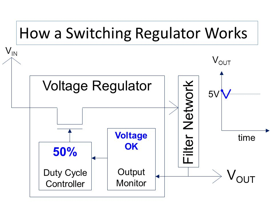 How a Switching Regulator Works V IN Voltage Regulator Duty Cycle Controller Output Monitor V OUT time 5V Voltage OK 50% Filter Network V OUT