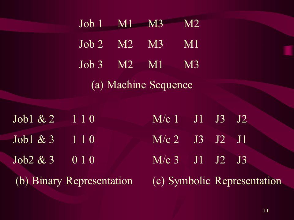 11 Job 1 M1 M3 M2 Job 2 M2 M3 M1 Job 3 M2 M1 M3 Job1 & 2 1 1 0 Job1 & 3 1 1 0 Job2 & 3 0 1 0 (b) Binary Representation (a) Machine Sequence M/c 1 J1 J