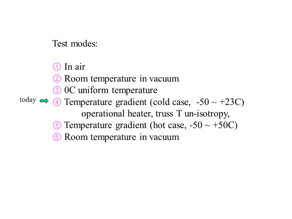 Test modes: ① In air ② Room temperature in vacuum ③ 0C uniform temperature ④ Temperature gradient (cold case, -50 ~ +23C) operational heater, truss T un-isotropy, ⑤ Temperature gradient (hot case, -50 ~ +50C) ⑥ Room temperature in vacuum today
