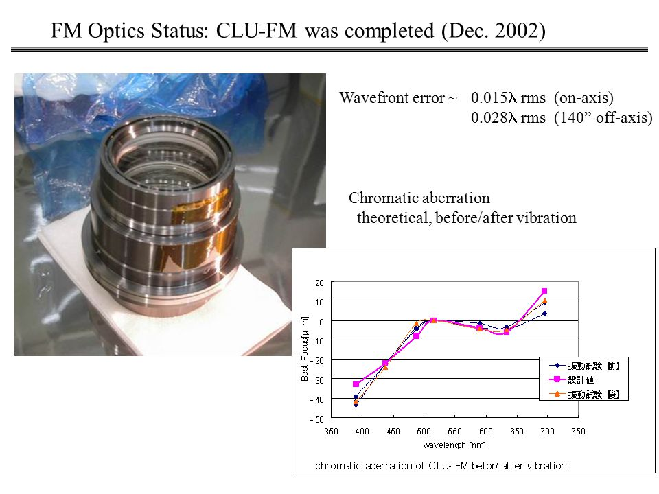 Wavefront error ~ 0.015 rms (on-axis) 0.028 rms (140 off-axis) Chromatic aberration theoretical, before/after vibration FM Optics Status: CLU-FM was completed (Dec.