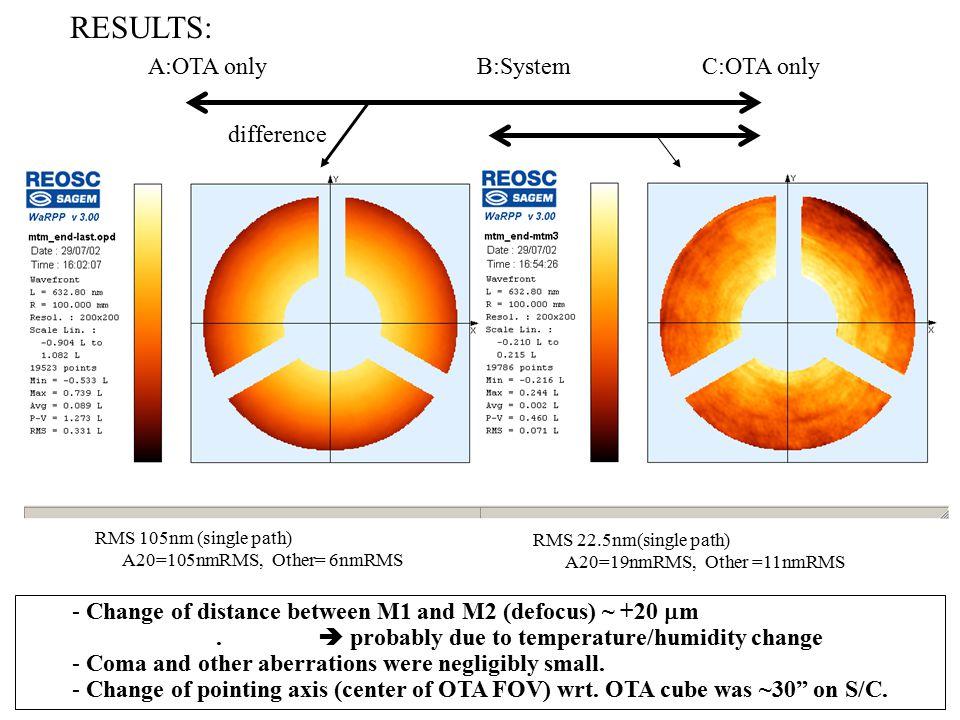 Micro-vibration transmissivity test x y z plate scale @f1 0.176 /  m M1 M2 TM CLU plate scale @f2 0.0456 /  m Shift 1  m Tilt 1arcsec M10.1762 M20.2220.565 CLU0.0460 CTM-TM00.120 (x) 0.060 (y) Optical response factor: Image shift (arcsec) /displacement Sources of disturbance: - Momentum Wheel - IRU-A & B - Mechanisms in mission instruments