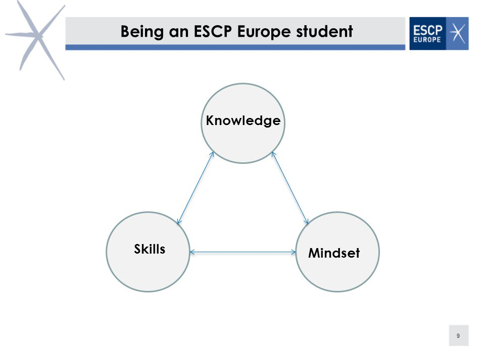 30 More About Us www.escpeurope.eu Facebook Search for the ESCP Europe fan page