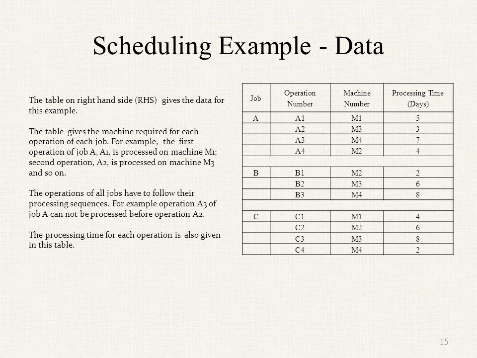 Scheduling Example – Objective Function The objective is to schedule these jobs so as to minimize the time to complete all jobs.