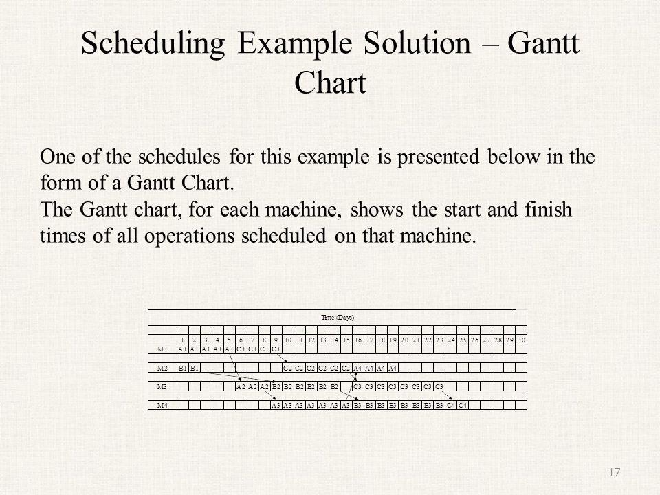 Scheduling Example - Alternative schedules Several alternative schedules can be generated for this example.