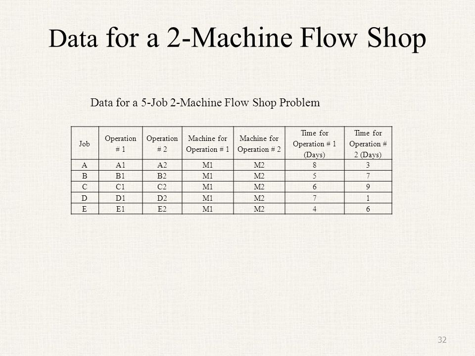 Scheduling Objective The scheduling objective is to find an optimal sequence that gives the order in which the five jobs will be processed on the two machines.