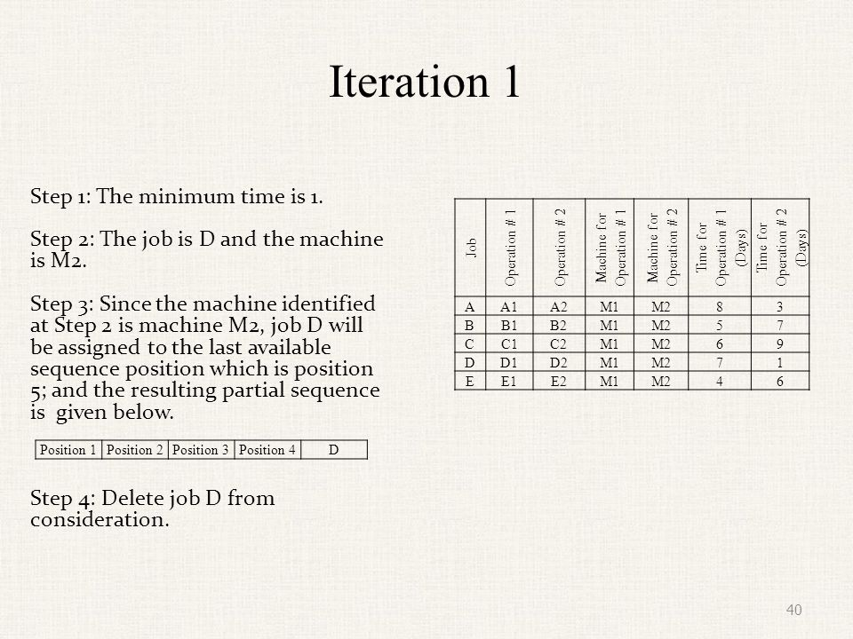 Iteration 2 Step 1: The next minimum time is 3.Step 2: The job is A and the machine is M2.