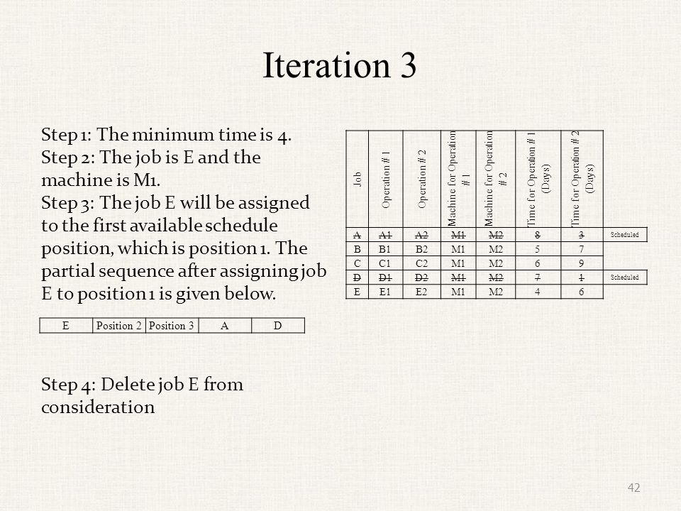 Iteration 4 Step 1: The minimum time is 5.Step 2: The job is B and the machine is M1.