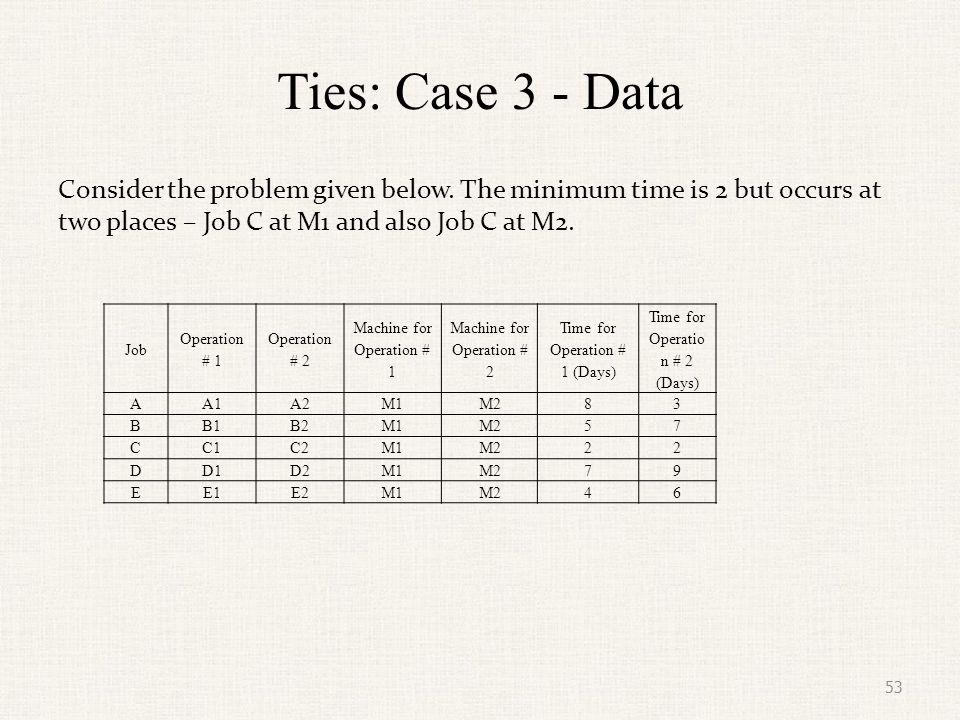 Ties: Case 3 - Solution The ties are broken at random.