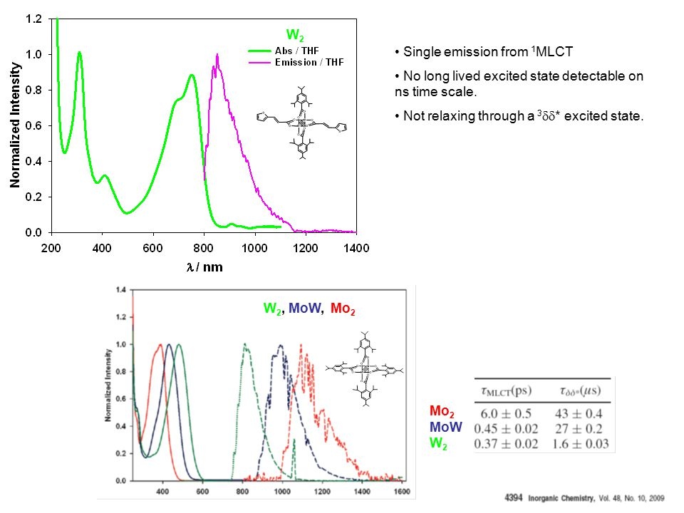 W2W2 W 2, MoW, Mo 2 Mo 2 MoW W 2 Single emission from 1 MLCT No long lived excited state detectable on ns time scale.